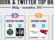 Ecco migliori brand Facebook Twitter Novembre 2013