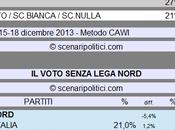 Sondaggio SCENARIPOLITICI dicembre 2013): Secondi Voti, Lega Nord (CDX 39%, ALTRI 27%, VOTO 21%)
