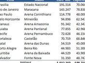 Brasil 2014: Coppa Mondo miliardi Euro