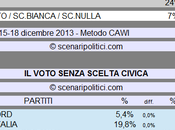 Sondaggio SCENARIPOLITICI dicembre 2013): Secondi Voti, SCELTA CIVICA (CSX 50%, 17%,