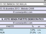 Sondaggio SCENARIPOLITICI dicembre 2013): Secondi Voti, PARTITO DEMOCRATICO (CSX 53%,