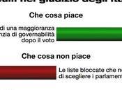 Sondaggio DEMOPOLIS gennaio 2014): L'Italicum approda alla Camera