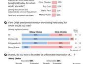 Hillary 2016: nessuno come