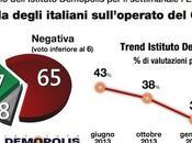 Sondaggio DEMOPOLIS febbraio 2014): voto degli italiani Governo Letta