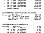 """""""Costi della politica"""" Consiglio Comunale"""