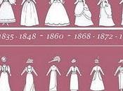 Storia della moda: l'Ottocento