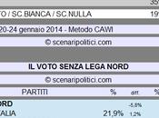 Sondaggio SCENARIPOLITICI gennaio 2014): Secondi Voti, Lega Nord (CDX 37%, ALTRI 35%, VOTO 19%)