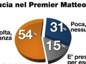 Sondaggio DEMOPOLIS marzo 2014): Governo Renzi nell'opinione degli italiani, cittadini fiducia nuovo Premier