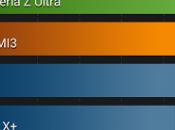 OnePlus One: appare online primo benchmark AnTuTu