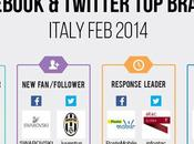 Nella classifica Brands Febbraio 2014 domina Juventus [Infografica]