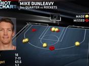 Notte NBA: grande cuore Bulls contro Rockets