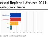 Sondaggio Regionali ABRUZZO Tecné marzo 2014) Chiodi (CDX) 34%, D'Alfonso (CSX) Marcozzi (M5S)