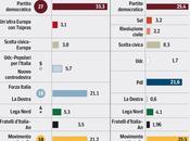 Sondaggio IPSOS aprile EUROPEE: 33,3%, 21,2%, 21,1%, NCD+UDC 5,7%, LEGA 5,3%