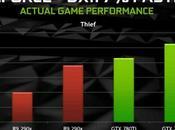 NVIDIA vuole superare Mantle prestazioni nuovi Driver GeForce 337.50