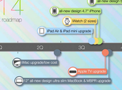 Apple, piani 2014: iPhone iWatch, iPad arrivo pagamenti NFC?