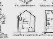 medico l'architetto