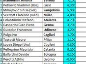 Classifica (ponderata) degli allenatori Serie 25.04.2014)