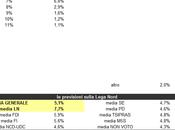 Users Prediction Lega Nord aprile 2014: 5,1%