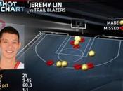 Playoff Notte NBA: Rockets ancora vivi, Spurs Raptors
