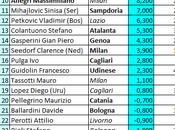 Classifica (ponderata) degli allenatori della Serie 02.05.14