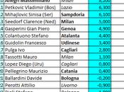 Classifica ponderata allenatori Serie (aggiornamento 09.05.14)