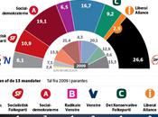 Risultati elezioni Europee: Danimarca 2014