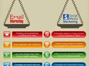 Email Marketing Social Network