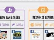 Ecco Brands Facebook Maggio 2014 [Infografica]