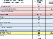 Sondaggio PIEPOLI giugno 2014 45,5% (+14,5%), 31%,