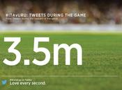 Brasile 2014, tweet Italia-Uruguay sono stati milioni mezzo