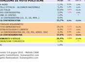 Sondaggio MOLISE giugno 2014 (SCENARIPOLITICI) POLITICHE
