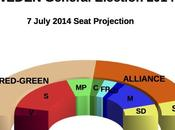 SWEDEN General Election July 2014 proj.): Red-Green (+54), Alliance 130,
