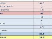L'Istituto Piepoli ANSA: stabile 41,5%. Forza Italia scende mentre sale