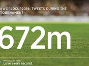 Tweet Mondiali Brasile 2014 sono stati milioni!