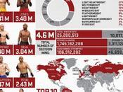 Sports UFC, Bruce lottatore utilizzato
