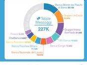 Banche Social Media, l'analisi Facebook Twitter Italia [Infografica]