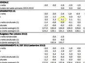 Quelli costo debito pubblico diminuito