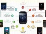 Samsung Gear presentato ufficialmente: infografica caratteristiche tecniche