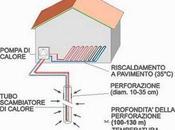 Impianto geotermico sonde geotermiche verticali