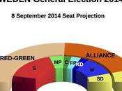 SWEDEN General Election Sept 2014 proj.): Red-Green (+46), Alliance 133,