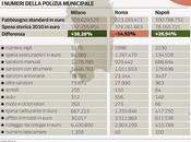 commentate voi. confronto polizia municipale Roma, Milano Napoli oggi Corriere della Sera. dico affà...
