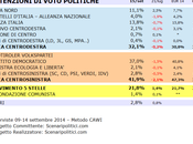 Sondaggio PIEMONTE settembre 2014 (SCENARIPOLITICI) POLITICHE