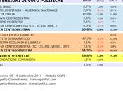 Sondaggio EMILIA ROMAGNA settembre 2014 (SCENARIPOLITICI) POLITICHE