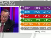 UNITED KINGDOM by-elction 2014): UKIP gain first-ever Seat