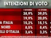 38.9%, 19.9%, Forza Italia 15.2%, Lega Nord 8.5%