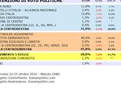 Sondaggio PIEMONTE ottobre 2014 (SCENARIPOLITICI) POLITICHE