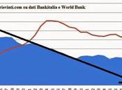 Trent'anni declino italiano grafico