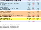 Sondaggio VENETO ottobre 2014 (SCENARIPOLITICI) POLITICHE