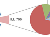 """Percentuali Reali dell'Influenza"""""""