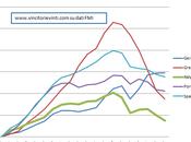 Redditi reali debito privato alcuni paesi dell'eurozona
